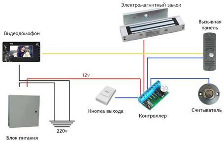 Схема установки замка, оснащенного электромагнитами на дверь