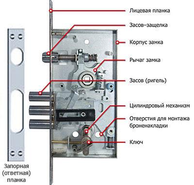 Внутреннее устройство замка цилиндрового типа