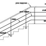 Особенности выбора и установки фурнитуры для лестниц своими руками