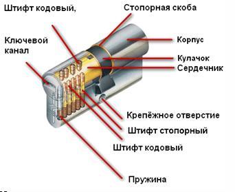 Внутренние части цилиндра запорного механизма