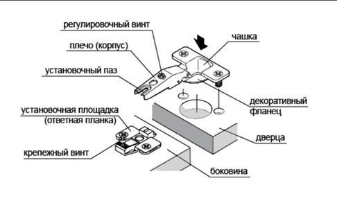Устройство петли, преимущественно используемой при сборке мебели