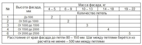 Определение требуемого количества петель для надежной установки дверцы