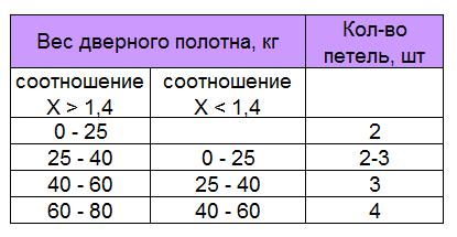 /home/v/vichyuy4/furni info.ru/public html/wp content/uploads/2016/02/kolichestvo petel