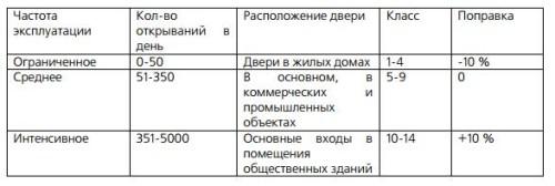 /home/v/vichyuy4/furni info.ru/public html/wp content/uploads/2016/02/zavisimosti ot chastoty ekspluatatsii