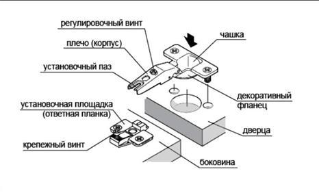 Схема расположения и установки основных элементов петли