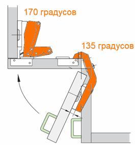 Мебельная петля, позволяющая открывать дверцу шкафа на различные углы