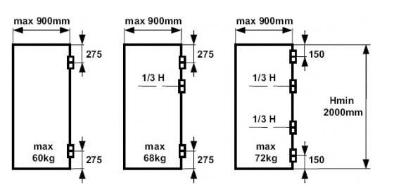 Схема подбора дверных петель