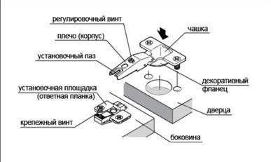 Элементы, из которых состоит угловая мебельная петля