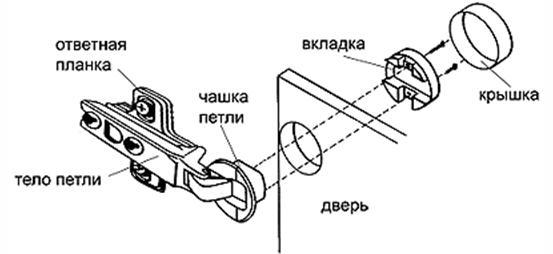 Навес врезного типа состоит из ответной планки, чашки, вкладки и крышки