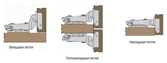 Основные разновидности петель для дверей из стекла