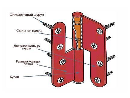 Схема устройства разъемной дверной петли