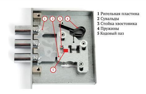 Устройство замка с пластинами