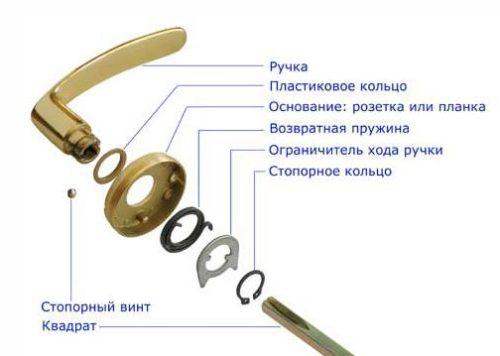 Элементы, из которых состоит нажимная дверная ручка