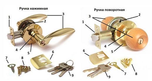 Элементы, входящие в комплект ручки с замком
