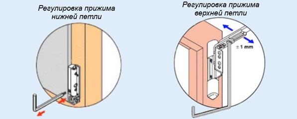 Установка степени прижима дверными петлями