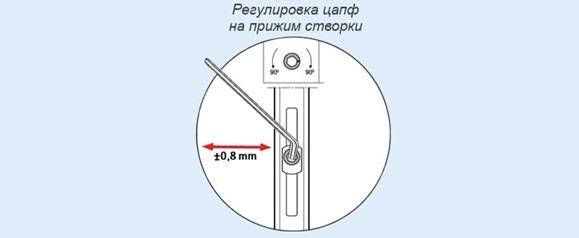 Выравнивание прижима средней части балконной двери