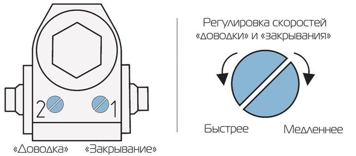 Самые простые дверные доводчики имеют 2 винта – общей и конечной скорости закрытия