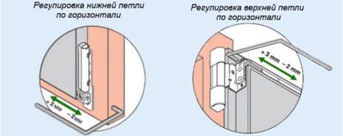 Винты, которыми производится горизонтальное выравнивание