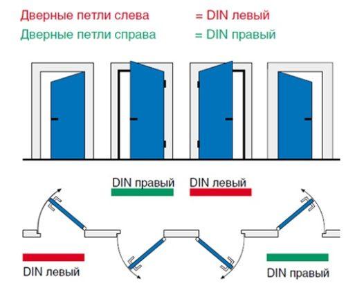 Определение типа двери