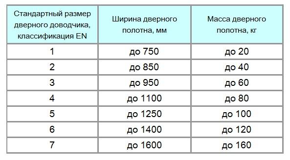 Подбор устройства в зависимости от параметров двери