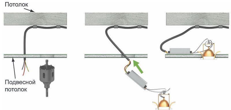 Принцип установки точечных светильников на потолок