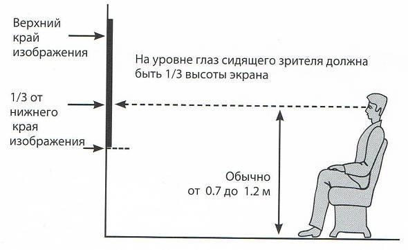Определение расположения кронштейна