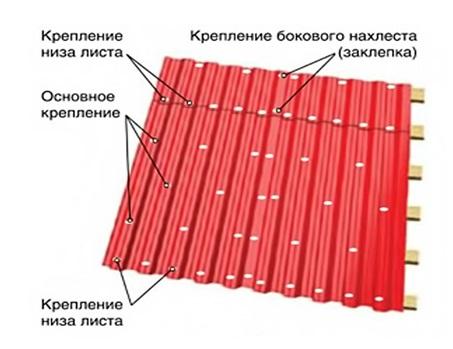 Технология фиксации профильных листов на крыше