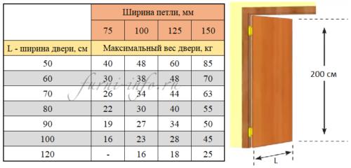 Ширина маятниковой петли в зависимости от веса и ширины двери
