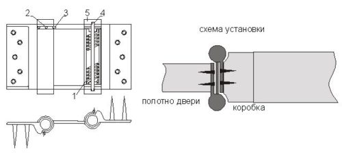 Если маятниковая петля пружинная, то перед началом работ она расслабляется, а по окончании вновь зажимается