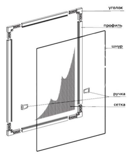 Основные конструктивные элементы москитной сетки