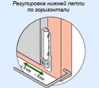 Регулировка горизонтальности створки окна в нижней части