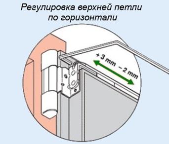 Регулировка горизонтальности верхней части оконной створки