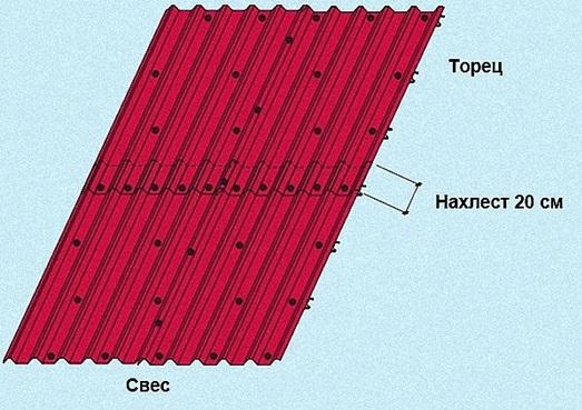 Технология укладки профлиста на крышу