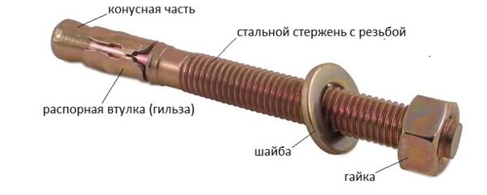 Клиновой анкер состоит из нескольких взаимосвязанных частей