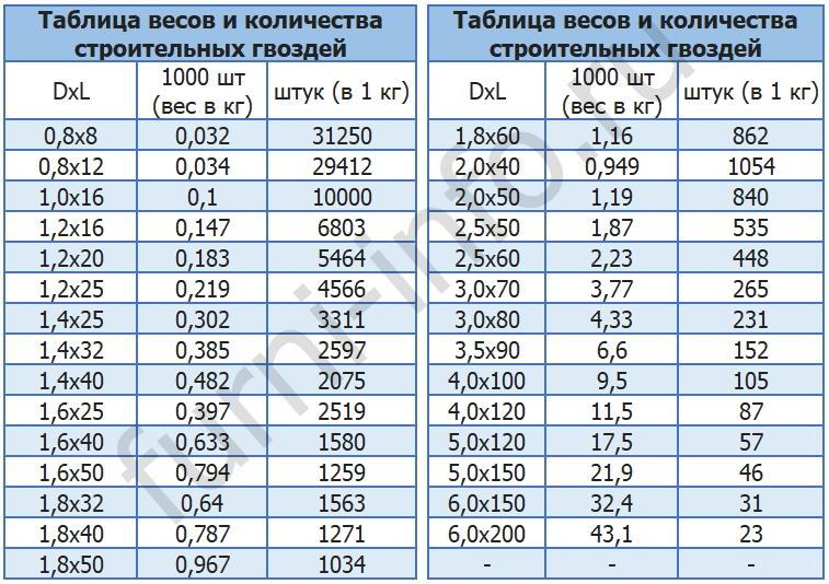 Расчетные таблицы по регламентирующим документам