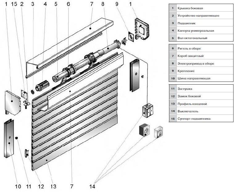 Автоматические роллерные ворота