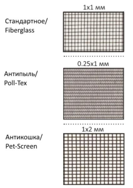 Ячейки сеток разного вида