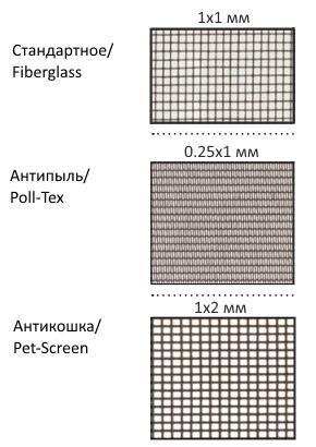 Разновидности сетки в зависимости от размеров ячейки