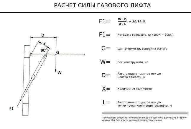Данные и способ расчета газового лифта для мебели