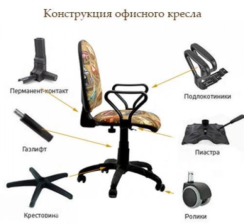Основные составляющие офисного кресла
