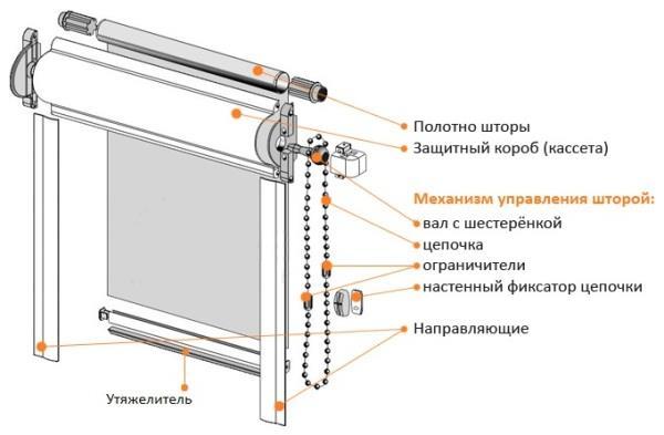 Конструкция кассетных ролет