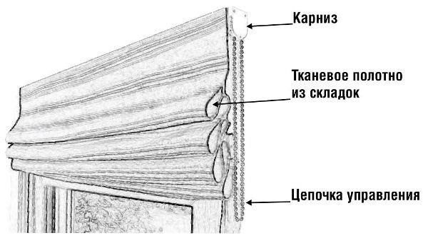 Конструкция шторы
